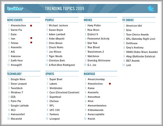 2009trends_large-iran