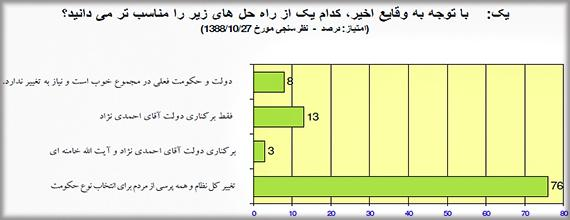 Iran-Regime-Change-Survey-Q1