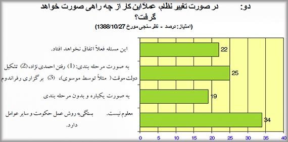 Iran-Regime-Change-Survey-Q2