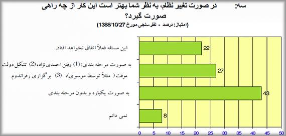Iran-Regime-Change-Survey-Q3