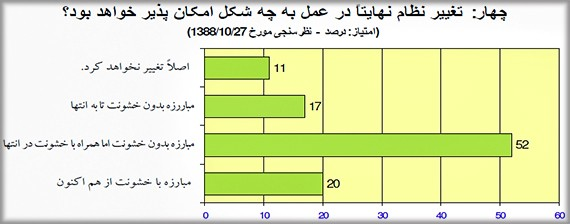 Iran-Regime-Change-Survey-Q4