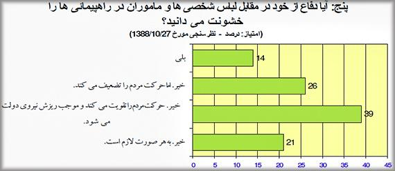 Iran-Regime-Change-Survey-Q5