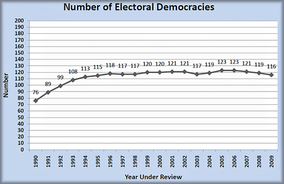freedomhouse-2010-electoral-democracies