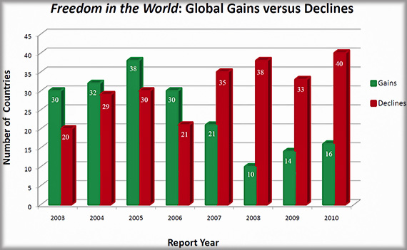 freedomhouse-2010-gains-declines