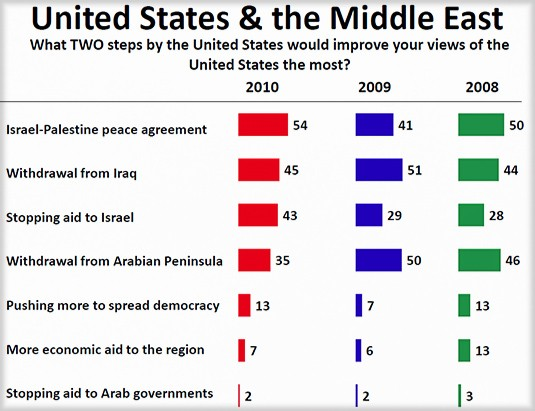 2010 Arab-Public-Opinion-Poll-views-Iran_1