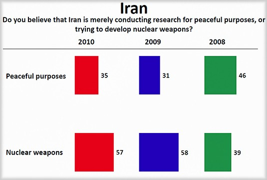 2010 Arab-Public-Opinion-Poll-views-Iran_4