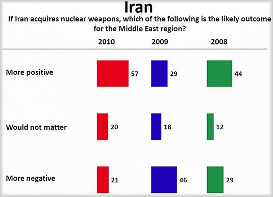 2010 Arab-Public-Opinion-Poll-views-Iran_6
