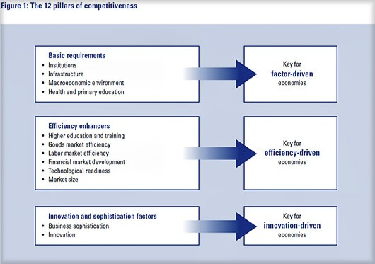 The global-competetiveness-report-2010-12-pillars