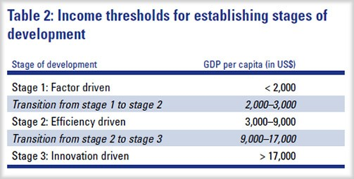 The global-competetiveness-report-2010-income-stages