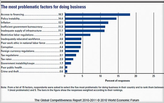 The global-competetiveness-report-2010-iran-2