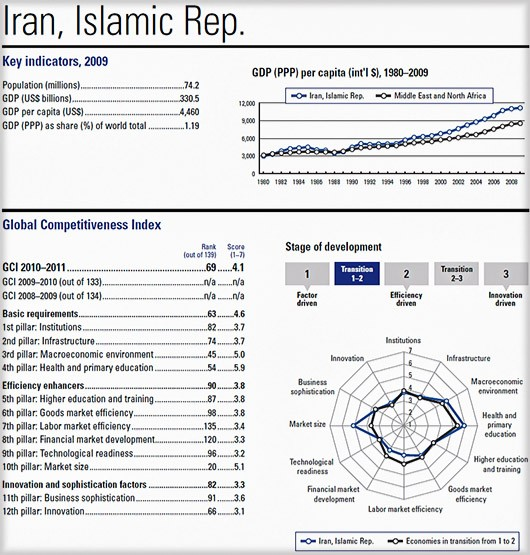The global-competetiveness-report-2010-iran