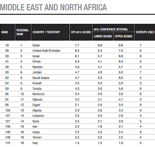 corruption perceptions index 2010 iran ranks 146 out of