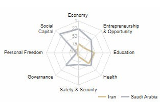 Prosperity-Index-2010-iran-1