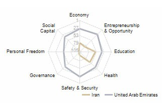 Prosperity-Index-2010-iran-2