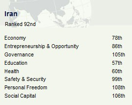 Prosperity-Index-2010-iran
