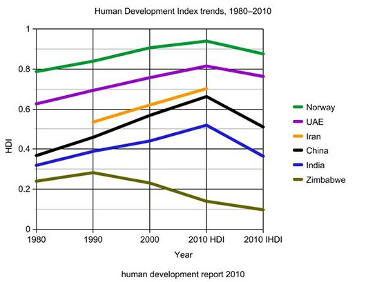 human-development-report-2010-iran-10
