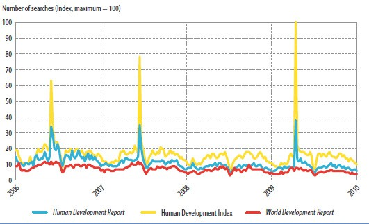 Frequency of Google searches for the Human Development Report, Human Development Index and World Development Report, 2006–2010