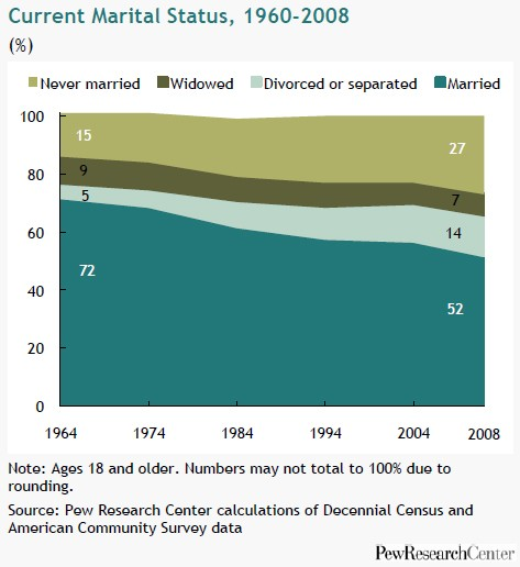 pew-research-center-marriage-obsolete-1