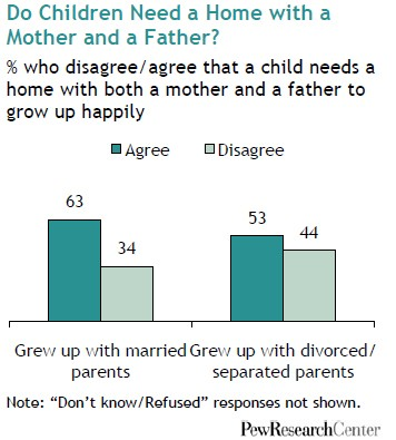 pew-research-center-marriage-obsolete-12