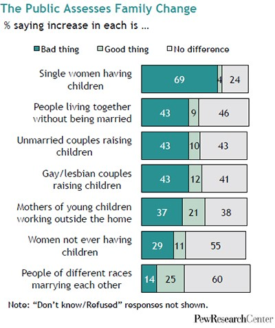 pew-research-center-marriage-obsolete-14