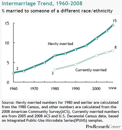 pew-research-center-marriage-obsolete-16