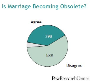 pew-research-center-marriage-obsolete-2