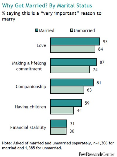 pew-research-center-marriage-obsolete-7