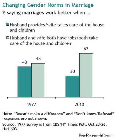 pew-research-center-marriage-obsolete-8
