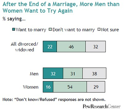 pew-research-center-marriage-obsolete-9