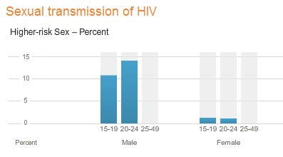 2-sexual-transmision-of-hiv-iran
