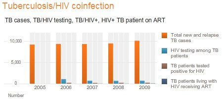5-tuberculosis-hiv-coinfection-iran-aids