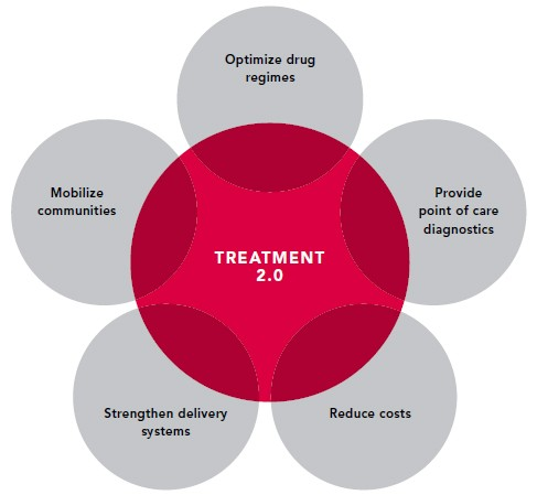 Five Pillars of Treatment 2.0