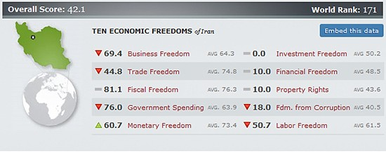 2011-index-of-economic-freedom-iran