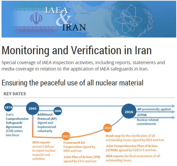 Monitoring and Verification in Iran